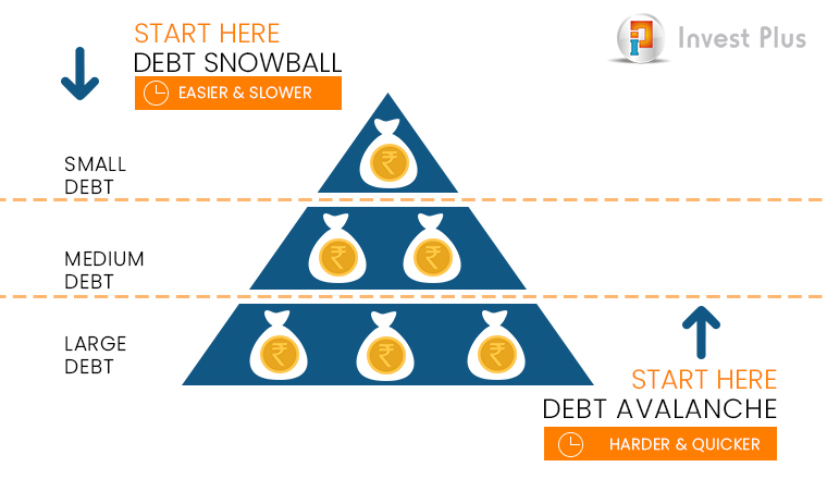 debt snowball effect investplus